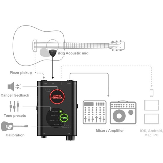 IK Multimedia iRig Acoustic Stage Advanced Digital Mic System for Acoustic Guitar